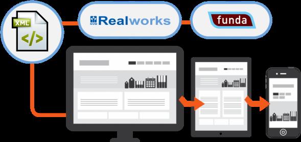 Web-Api Realworks Koppeling - websites voor makelaars